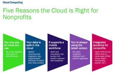 Nonprofits: It's Time to Get Your Head In the Cloud